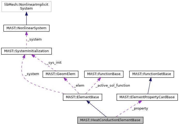 MAST: MAST::HeatConductionElementBase Class Reference